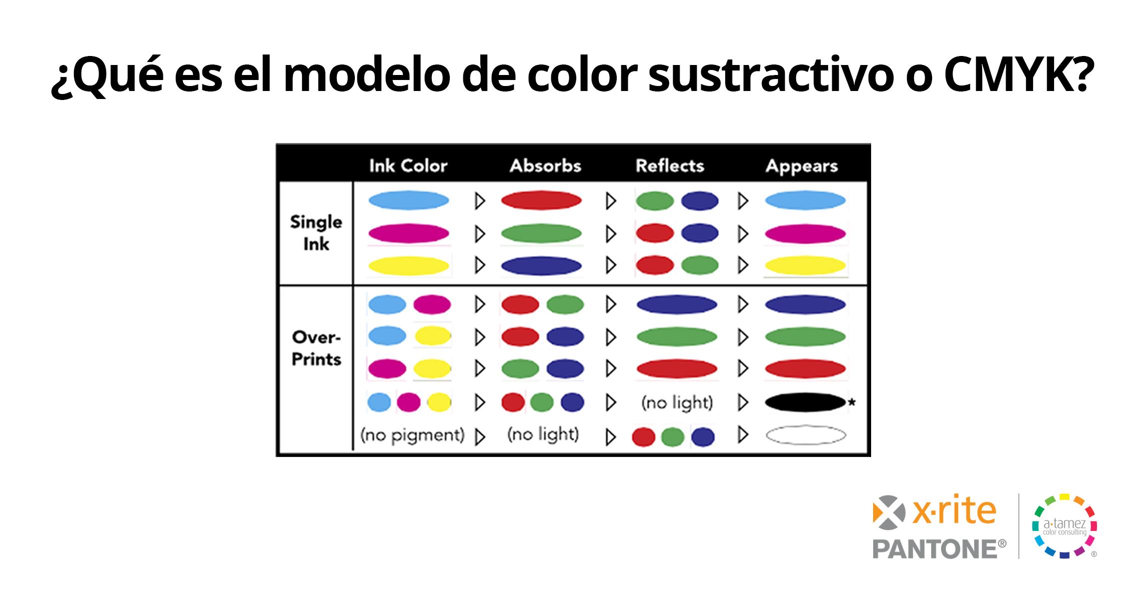 X-Rite Color Sustractivo Blog